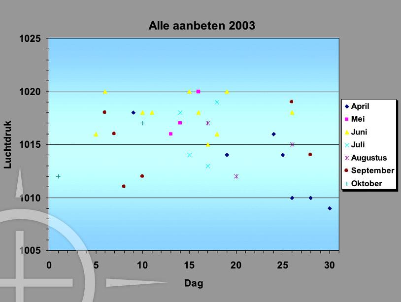 Bij analyse van de vangsten bleek er een duidelijk patroon waarneembaar