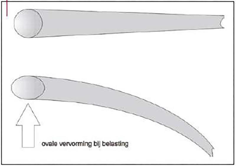 Ovale vervorming bij hengels