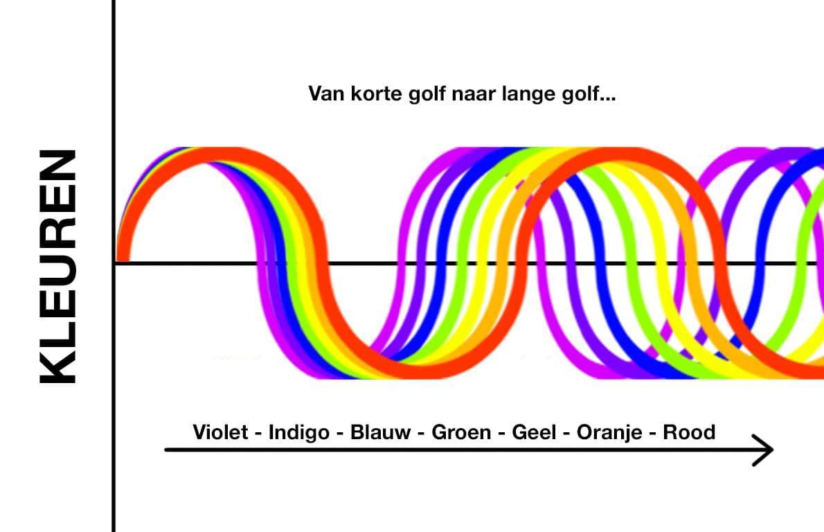 Kleur spectrum karper