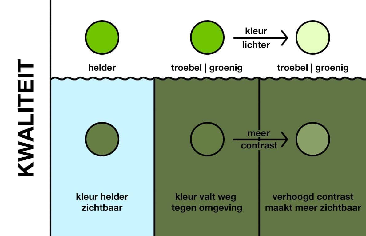 Kleur en waterkwaliteit